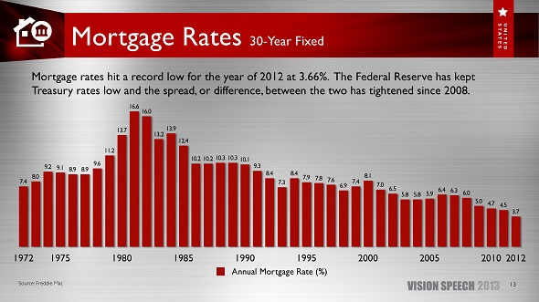 Mortgage rates are still at historic lows, even though they are rising.